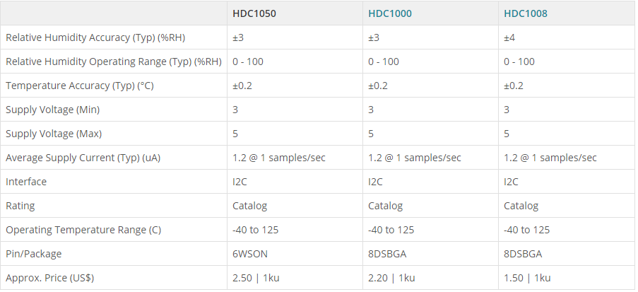 microcurrent humidity sensor