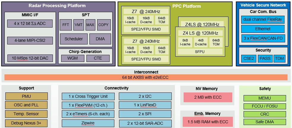 NXP-S32R27-iotadda