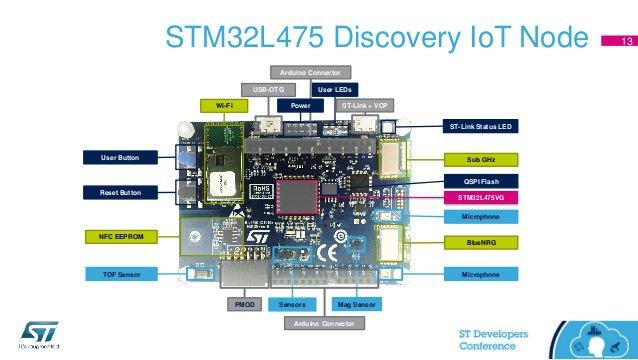 STM32 Kit IoT - IoTAdda