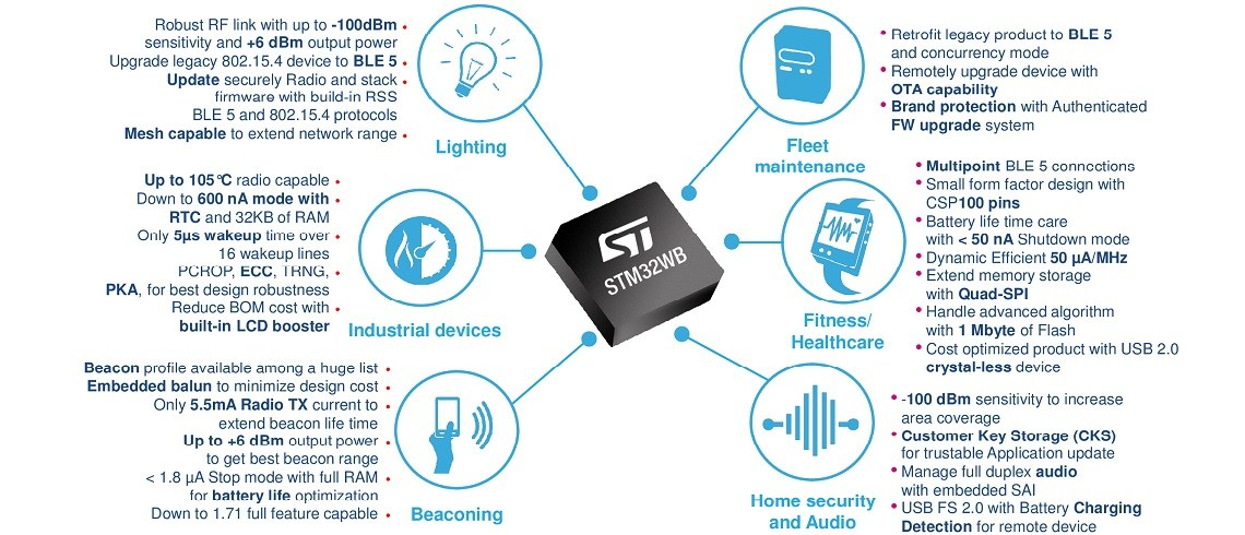 STM Bluetooth Low Energy 5 0 | IoTAdda